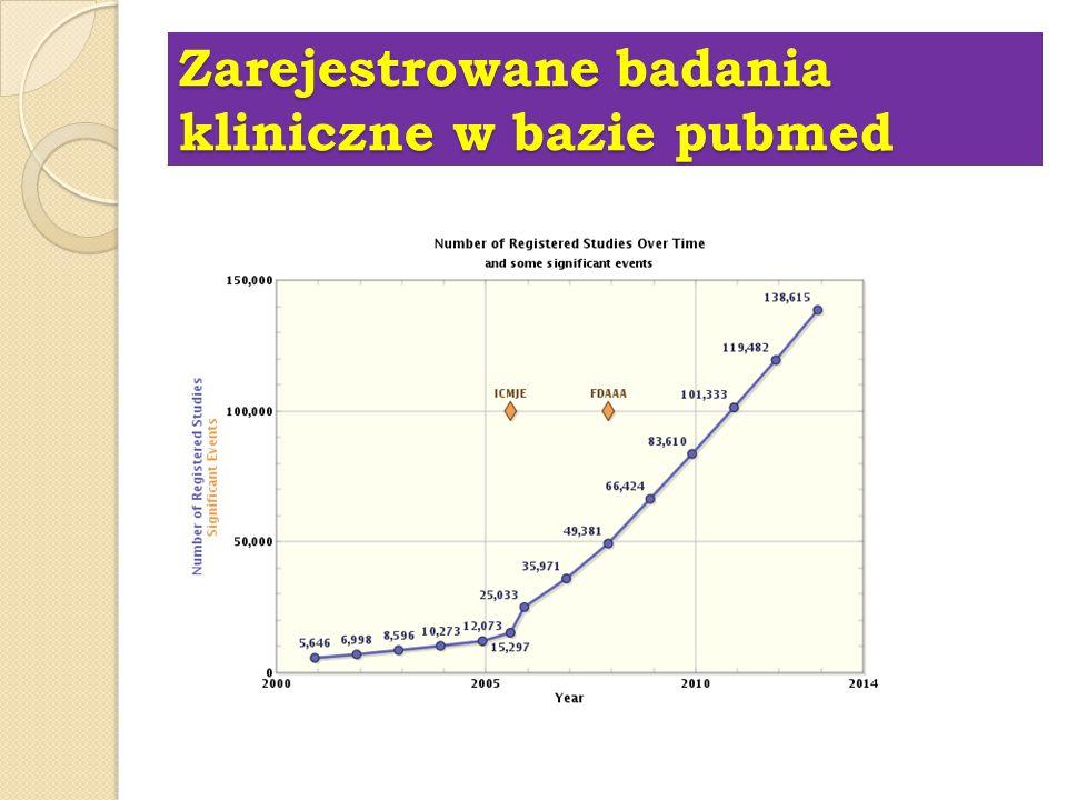Zarejestrowane badania kliniczne w bazie pubmed