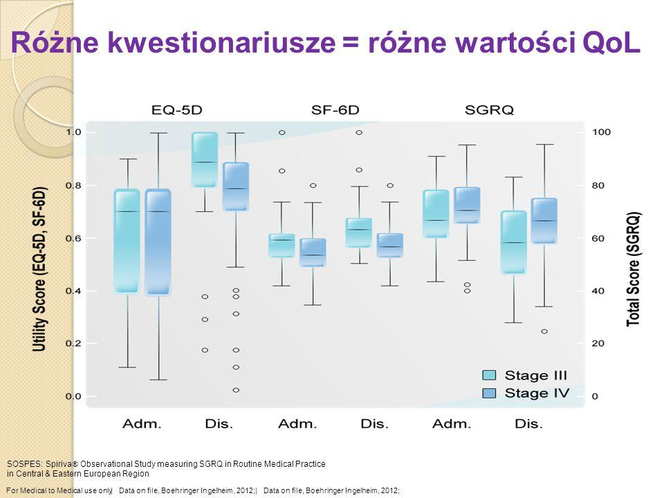 For Medical to Medical use only  Data on file, Boehringer Ingelheim, 2012; SOSPES: Spiriva  Observational Study measuring SGRQ in Routine Medical Pra
