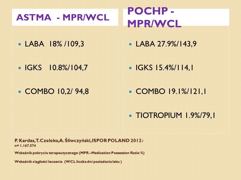 P. Kardas, T. Czeleko, A. Śliwczyński, ISPOR POLAND 2012 : n= 1.167.574 Wskaźnik pokrycia terapeutycznego (MPR –Medication Possession Ratio %) Wskaźni