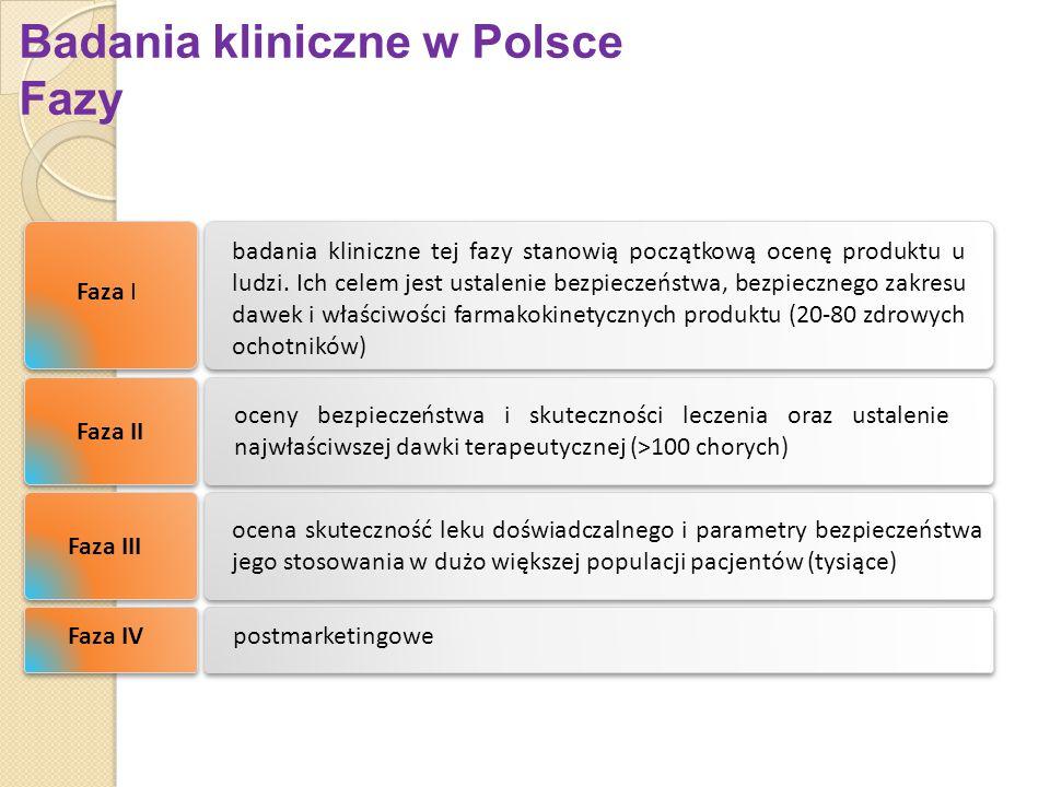 Badania kliniczne w Polsce Fazy badania kliniczne tej fazy stanowią początkową ocenę produktu u ludzi. Ich celem jest ustalenie bezpieczeństwa, bezpie