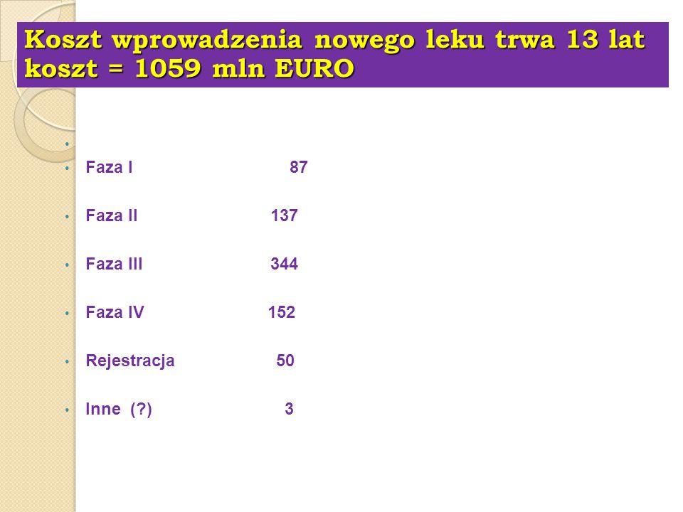 Koszt wprowadzenia nowego leku trwa 13 lat koszt = 1059 mln EURO Faza przedkliniczna 286 (narzędzie eliminacji leków niebezpiecznych) Faza I 87 Faza I