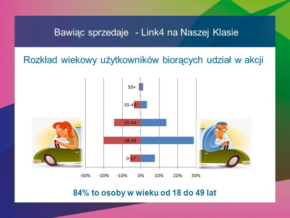 Rozkład wiekowy użytkowników biorących udział w akcji Bawiąc sprzedaje - Link4 na Naszej Klasie 84% to osoby w wieku od 18 do 49 lat