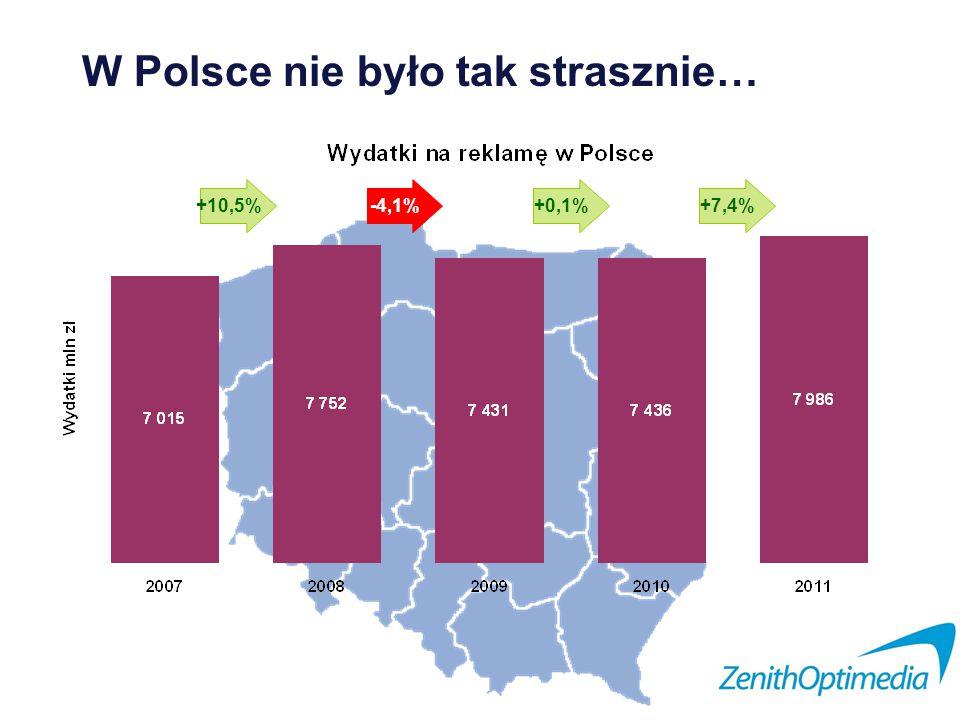 W Polsce nie było tak strasznie… +10,5%-4,1%+0,1%+7,4%