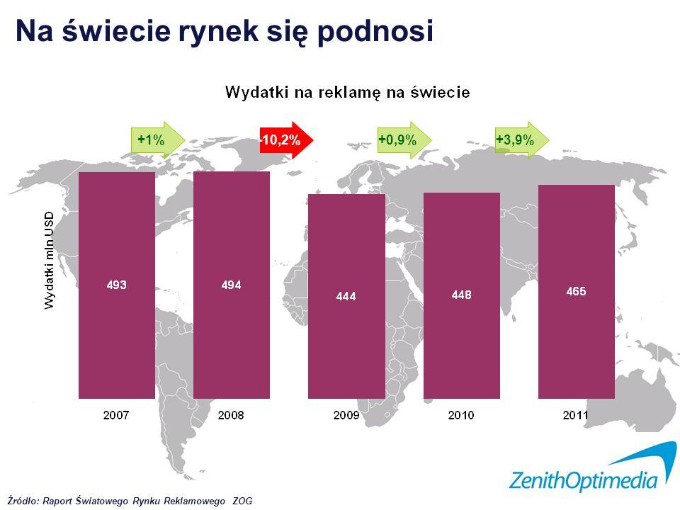 Na świecie rynek się podnosi Źródło: Raport Światowego Rynku Reklamowego ZOG +1%-10,2%+0,9%+3,9%