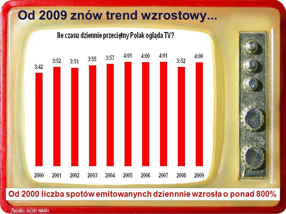 Źródło: AGB NMR Od 2009 znów trend wzrostowy...
