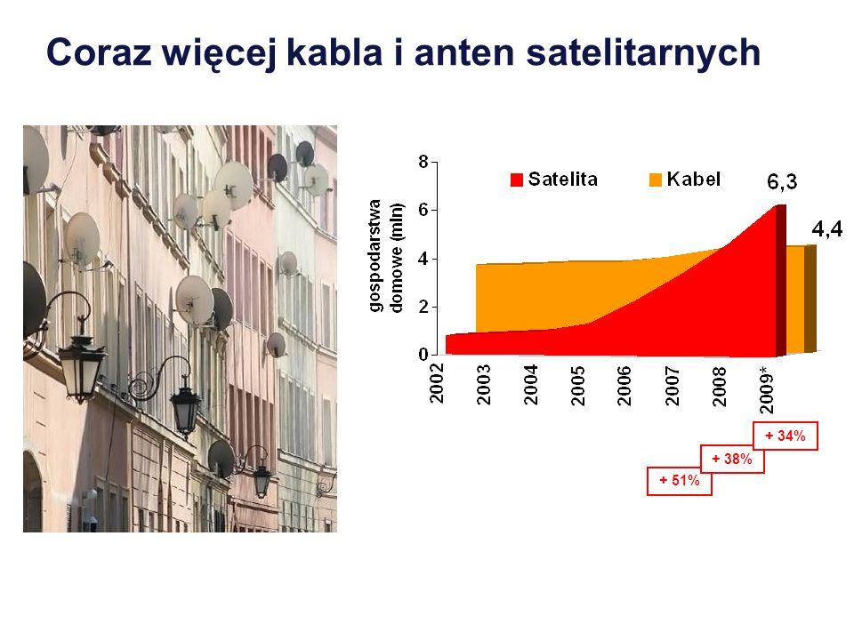 + 51% + 38% + 34% Coraz więcej kabla i anten satelitarnych