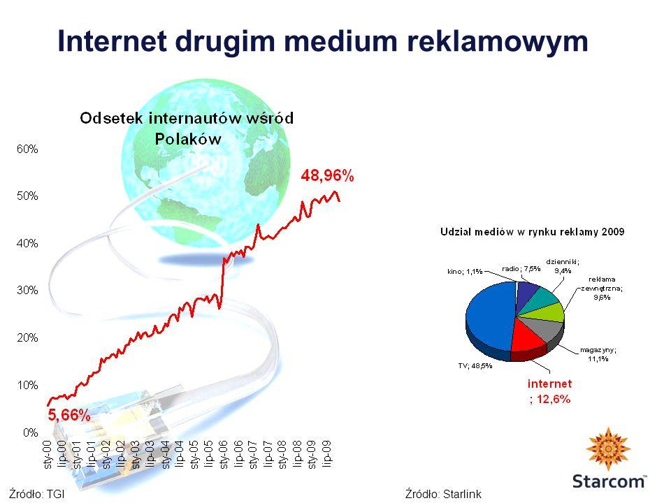 Internet drugim medium reklamowym Źródło: TGIŹródło: Starlink