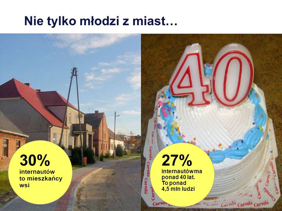 Nie tylko młodzi z miast… 27% internautów ma ponad 40 lat.