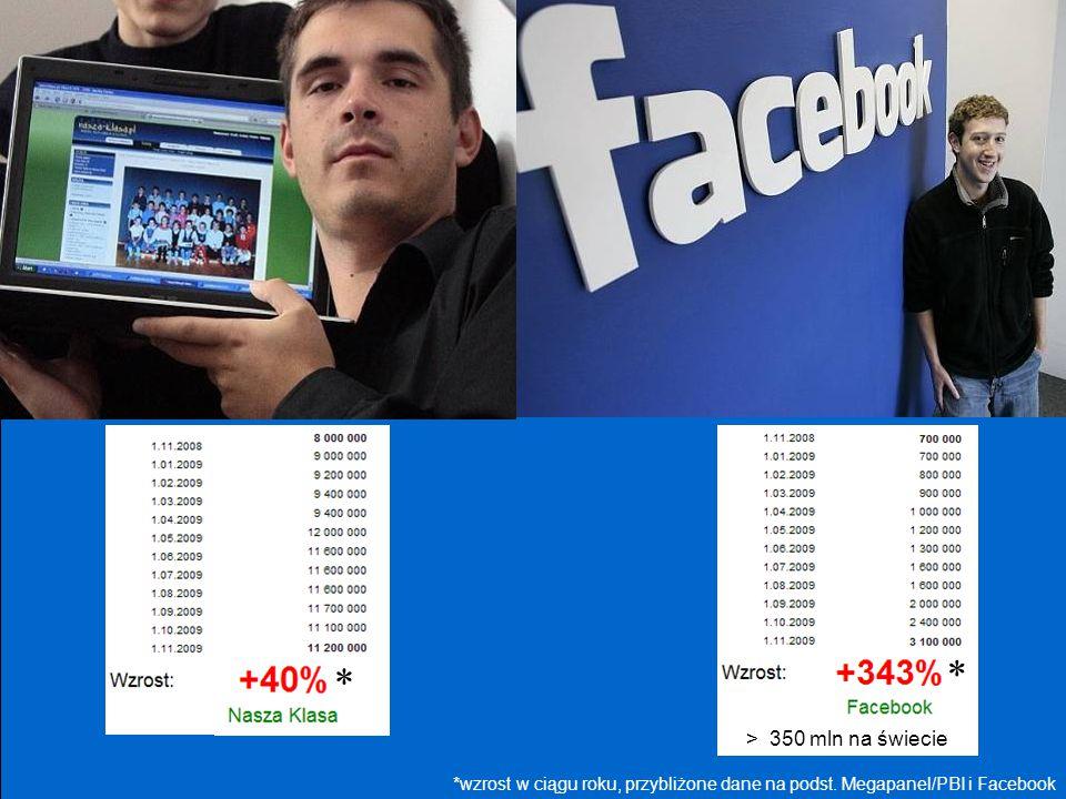 *wzrost w ciągu roku, przybliżone dane na podst. Megapanel/PBI i Facebook * * > 350 mln na świecie