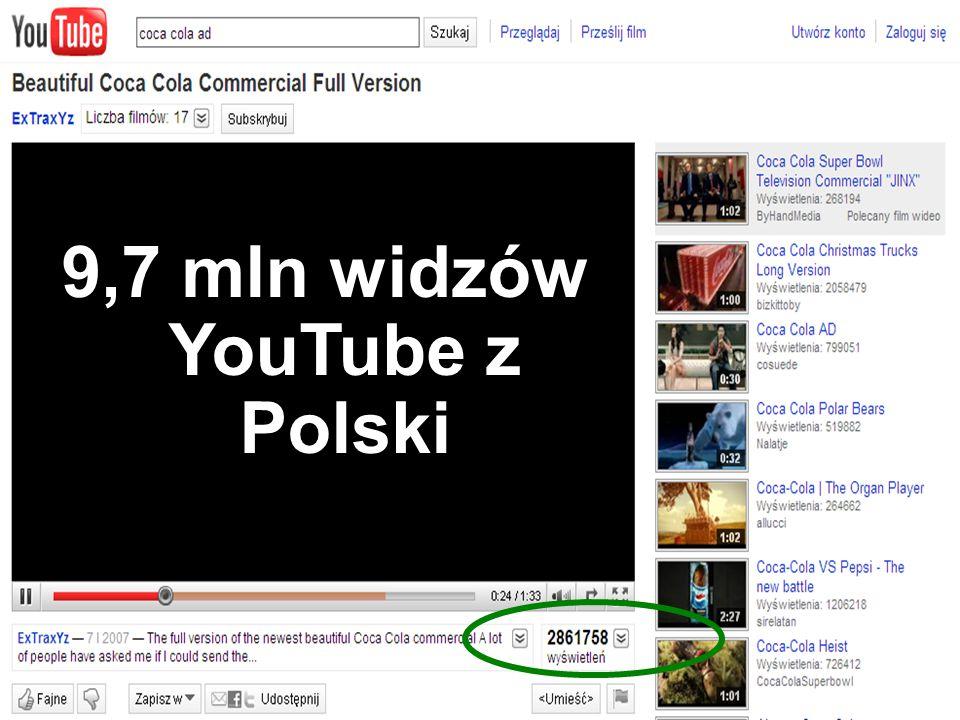 9,7 mln widzów YouTube z Polski