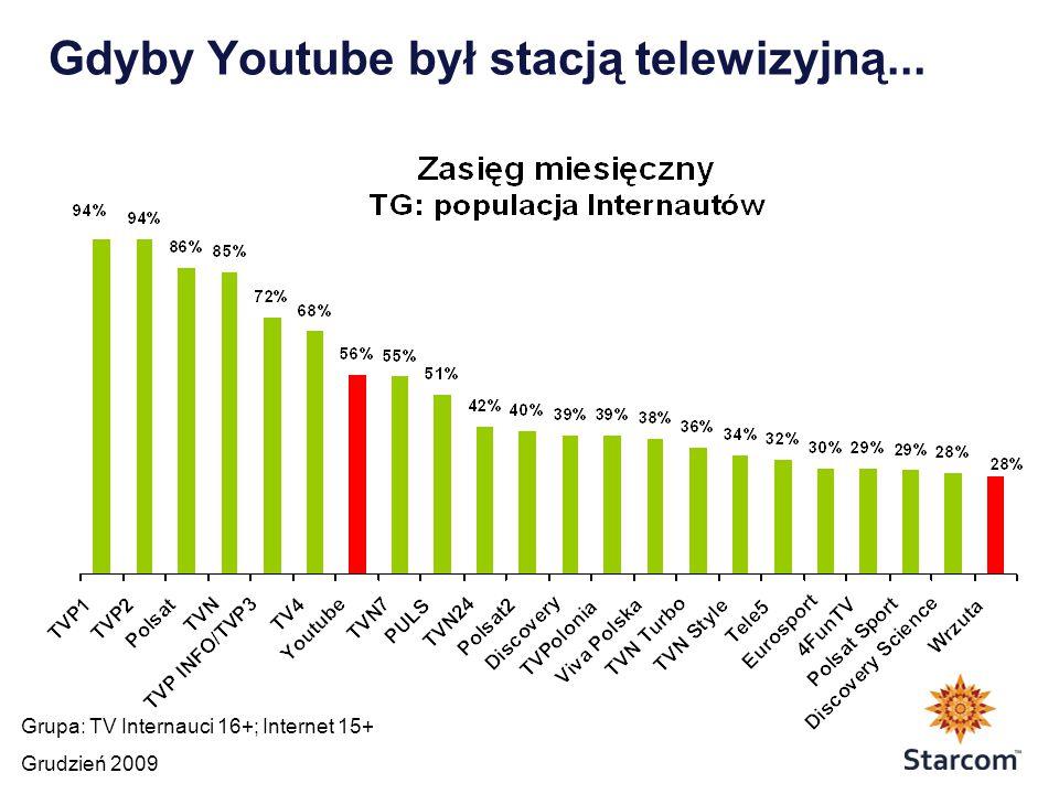 Gdyby Youtube był stacją telewizyjną... Grupa: TV Internauci 16+; Internet 15+ Grudzień 2009