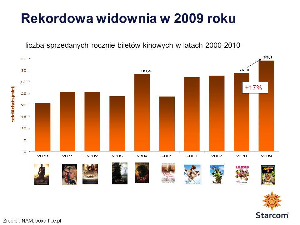 Rekordowa widownia w 2009 roku Źródło : NAM; boxoffice.pl +17% liczba sprzedanych rocznie biletów kinowych w latach 2000-2010