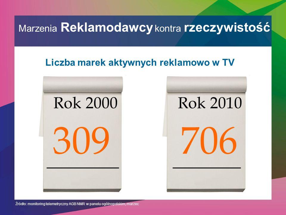 Marzenia Reklamodawcy kontra rzeczywistość Źródło: monitoring telemetryczny AGB NMR w panelu ogólnopolskim, marzec Rok 2000 309 Rok 2010 706 Liczba marek aktywnych reklamowo w TV