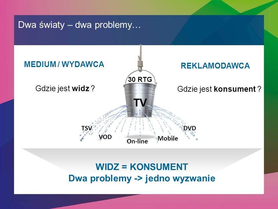 30 RTG TV WIDZ = KONSUMENT Dwa problemy -> jedno wyzwanie Dwa światy – dwa problemy… 30 RTG TV VOD On-line Mobile DVDTSV MEDIUM / WYDAWCA REKLAMODAWCA Gdzie jest widz .