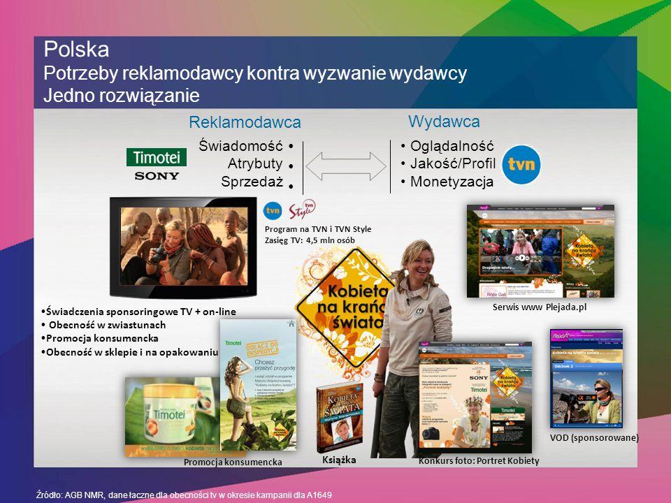 Źródło: AGB NMR, dane łaczne dla obecności tv w okresie kampanii dla A1649 Polska Potrzeby reklamodawcy kontra wyzwanie wydawcy Jedno rozwiązanie Reklamodawca Wydawca Oglądalność Jakość/Profil Monetyzacja Świadomość Atrybuty Sprzedaż Książka Świadczenia sponsoringowe TV + on-line Obecność w zwiastunach Promocja konsumencka Obecność w sklepie i na opakowaniu Konkurs foto: Portret Kobiety VOD (sponsorowane) Program na TVN i TVN Style Zasięg TV: 4,5 mln osób Serwis www Plejada.pl Promocja konsumencka