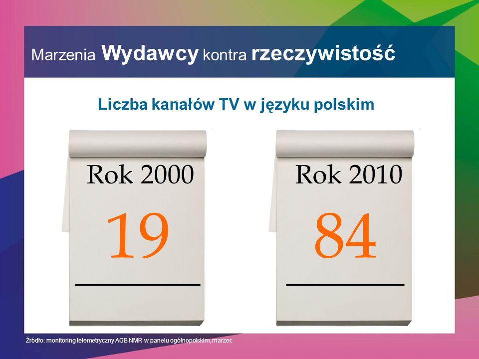 Marzenia Wydawcy kontra rzeczywistość Rok 2000 19 Rok 2010 84 Źródło: monitoring telemetryczny AGB NMR w panelu ogólnopolskim, marzec Liczba kanałów TV w języku polskim