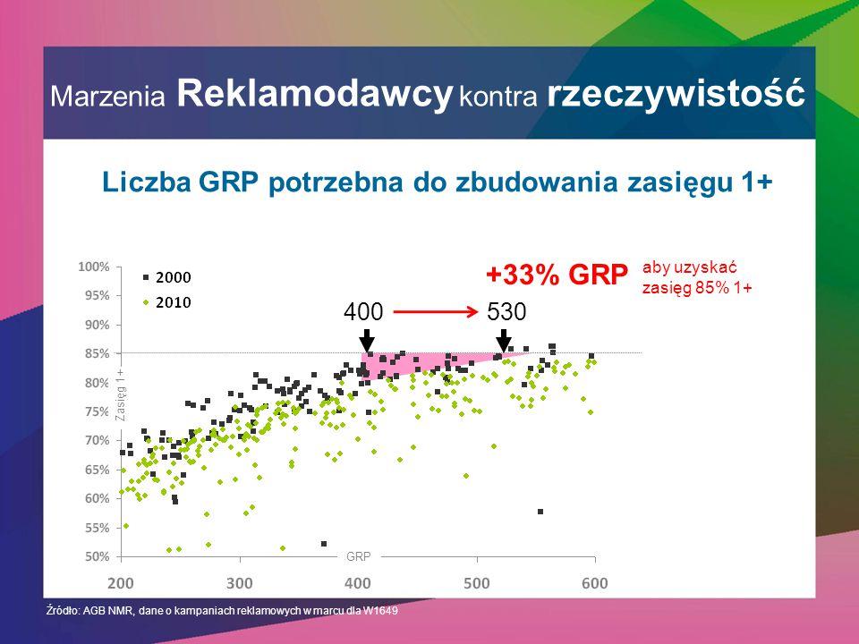 Marzenia Reklamodawcy kontra rzeczywistość Źródło: AGB NMR, dane o kampaniach reklamowych w marcu dla W1649 530400 +33% GRP GRP Zasięg 1+ Liczba GRP potrzebna do zbudowania zasięgu 1+ aby uzyskać zasięg 85% 1+