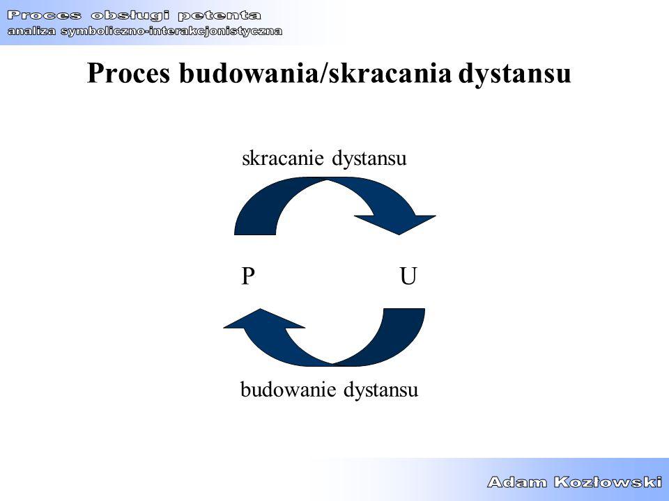 Proces budowania/skracania dystansu PU budowanie dystansu skracanie dystansu
