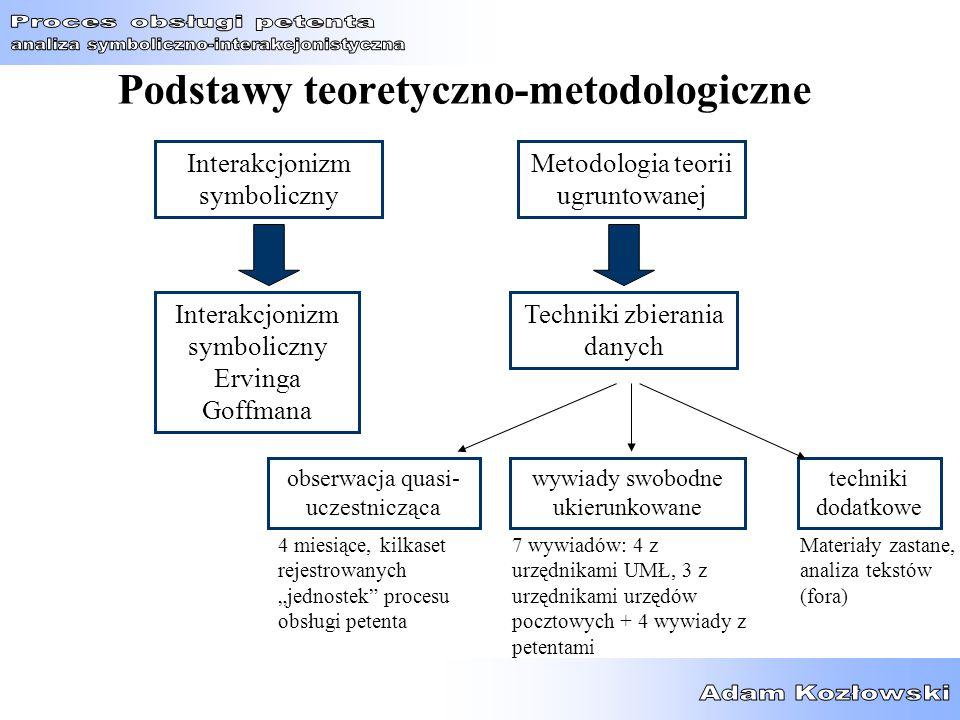 Podstawy teoretyczno-metodologiczne Interakcjonizm symboliczny Techniki zbierania danych Metodologia teorii ugruntowanej Interakcjonizm symboliczny Er