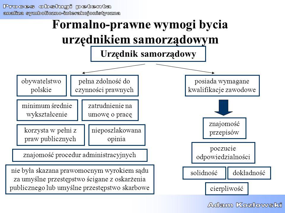 Formalno-prawne wymogi bycia urzędnikiem samorządowym Urzędnik samorządowy solidnośćdokładność poczucie odpowiedzialności cierpliwość znajomość proced