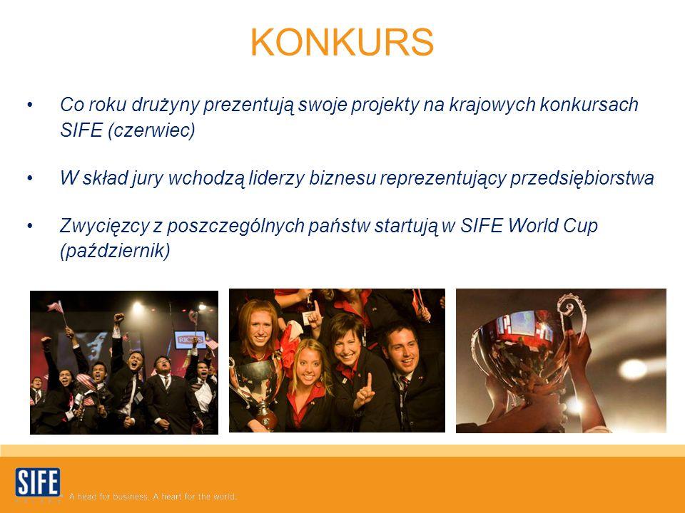 Co roku drużyny prezentują swoje projekty na krajowych konkursach SIFE (czerwiec) W skład jury wchodzą liderzy biznesu reprezentujący przedsiębiorstwa Zwycięzcy z poszczególnych państw startują w SIFE World Cup (październik) KONKURS