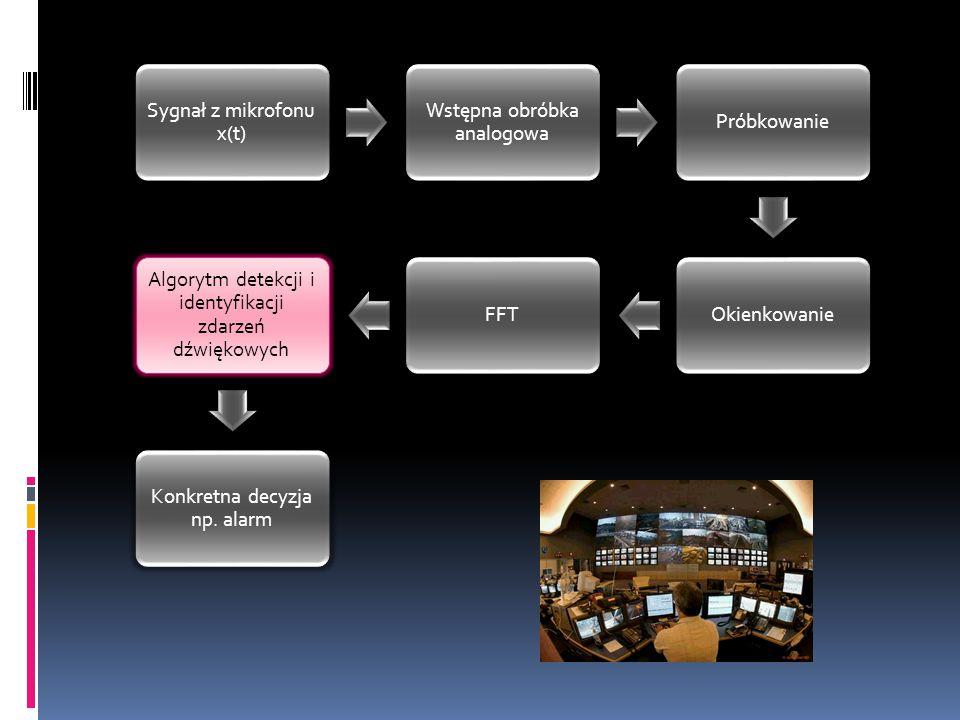 Sygnał z mikrofonu x(t) Wstępna obróbka analogowa PróbkowanieOkienkowanieFFT Algorytm detekcji i identyfikacji zdarzeń dźwiękowych Konkretna decyzja np.