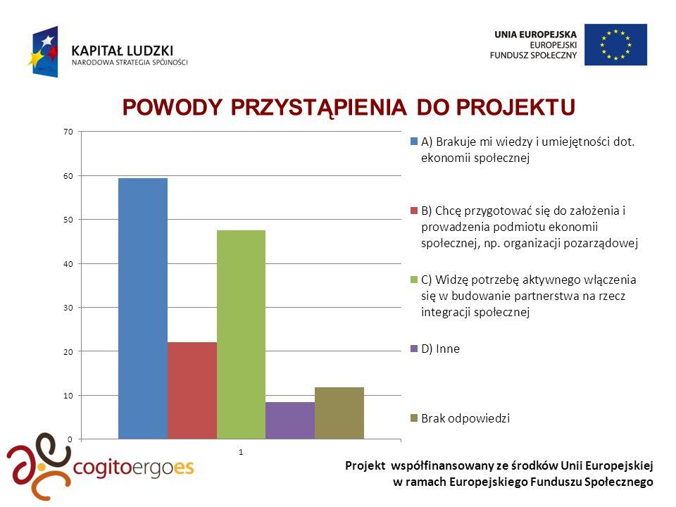 Projekt współfinansowany ze środków Unii Europejskiej w ramach Europejskiego Funduszu Społecznego REZULTATY MIĘKKIE PROJEKTU REZULTATY TWARDE I PRODUKTY PROJEKTU