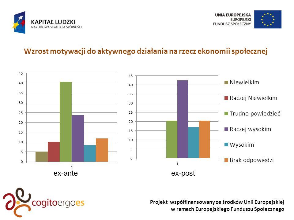 Projekt współfinansowany ze środków Unii Europejskiej w ramach Europejskiego Funduszu Społecznego Wzmocnienie kompetencji społecznych uczestników podmiotów es MOTYWACJA W DĄŻENIU DO CELU ex-anteex-post