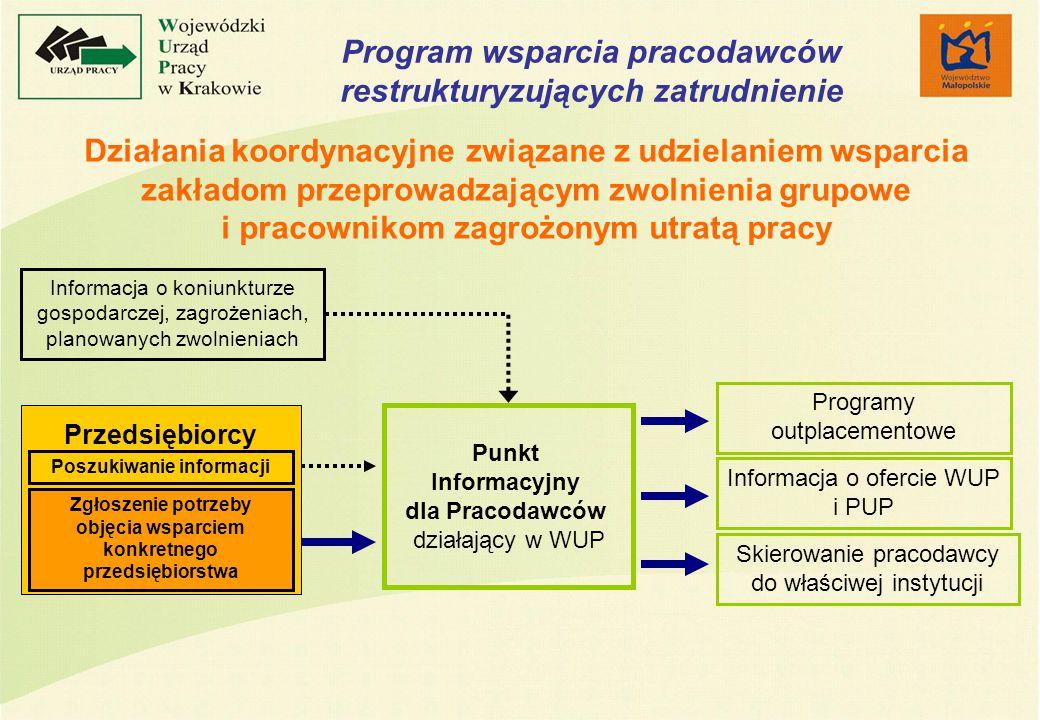 Program wsparcia pracodawców restrukturyzujących zatrudnienie Działania koordynacyjne związane z udzielaniem wsparcia zakładom przeprowadzającym zwolnienia grupowe i pracownikom zagrożonym utratą pracy Punkt Informacyjny dla Pracodawców działający w WUP Informacja o koniunkturze gospodarczej, zagrożeniach, planowanych zwolnieniach Poszukiwanie informacji Przedsiębiorcy Zgłoszenie potrzeby objęcia wsparciem konkretnego przedsiębiorstwa Programy outplacementowe Informacja o ofercie WUP i PUP Skierowanie pracodawcy do właściwej instytucji