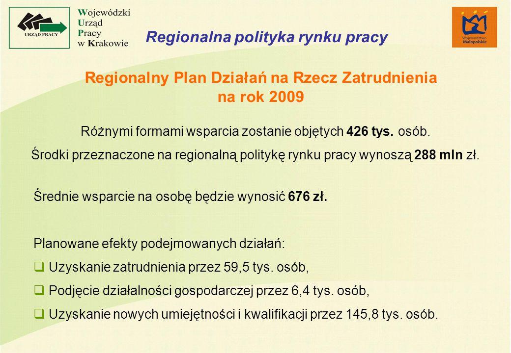 Regionalna polityka rynku pracy Różnymi formami wsparcia zostanie objętych 426 tys.