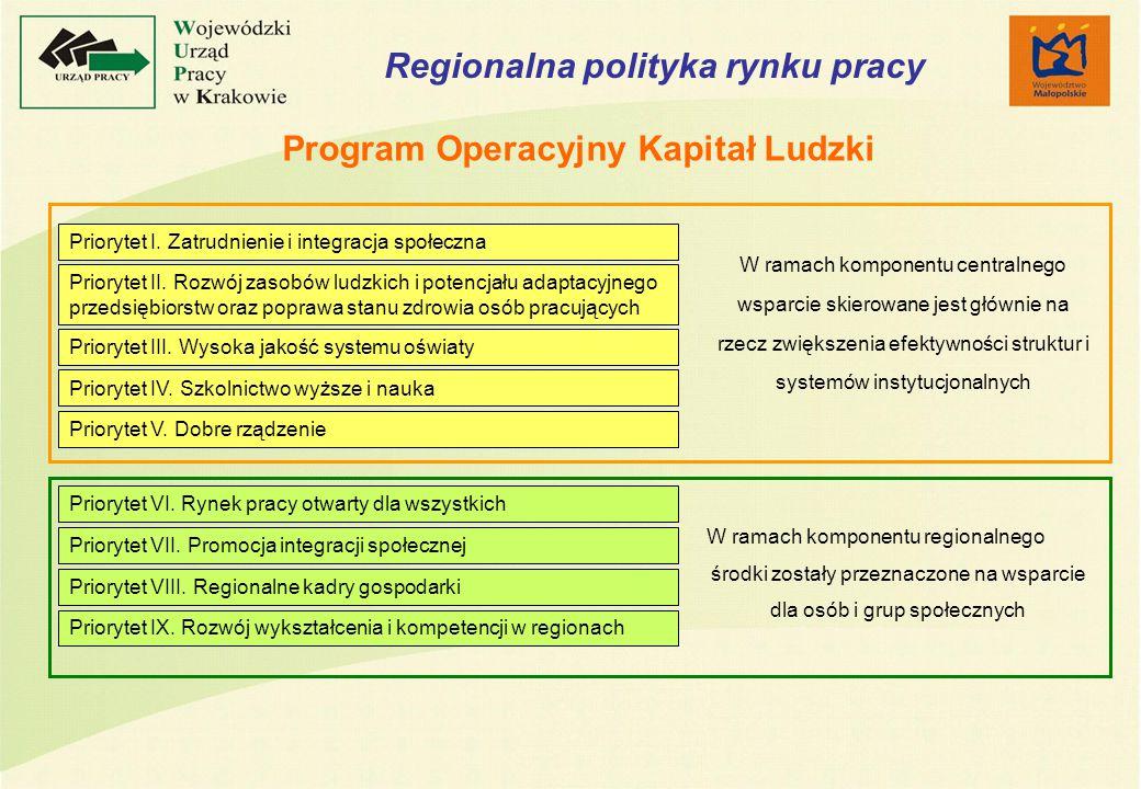 W ramach komponentu centralnego wsparcie skierowane jest głównie na rzecz zwiększenia efektywności struktur i systemów instytucjonalnych W ramach komponentu regionalnego środki zostały przeznaczone na wsparcie dla osób i grup społecznych Priorytet I.