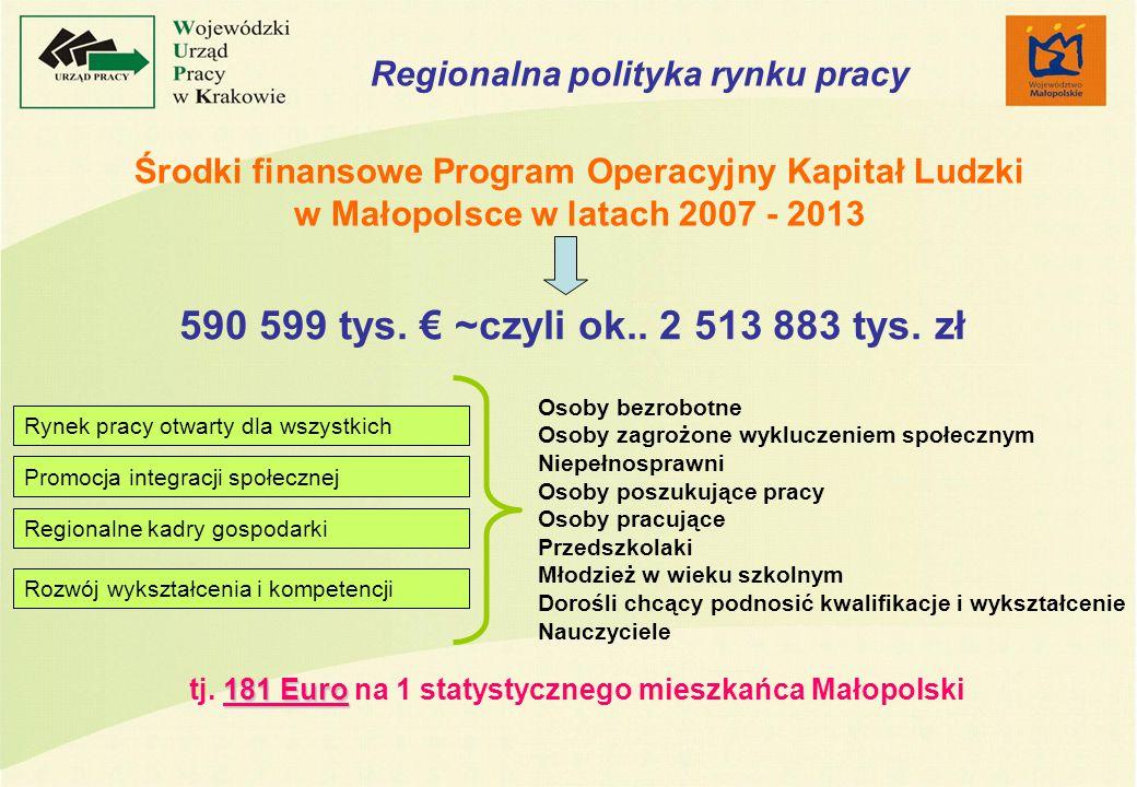 Środki finansowe Program Operacyjny Kapitał Ludzki w Małopolsce w latach 2007 - 2013 590 599 tys.