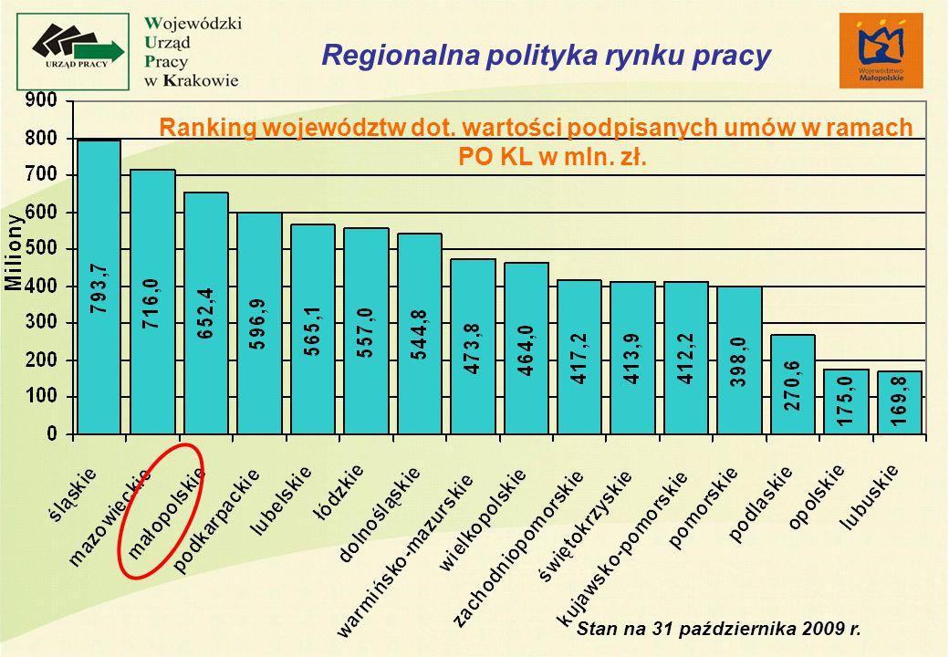 Ranking województw dot. wartości podpisanych umów w ramach PO KL w mln.