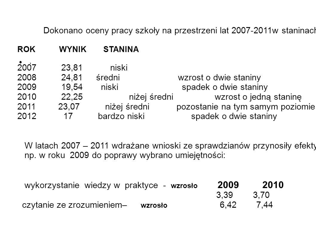 . Dokonano oceny pracy szkoły na przestrzeni lat 2007-2011w staninach. ROK WYNIK STANINA 2007 23,81 niski 2008 24,81 średni wzrost o dwie staniny 2009
