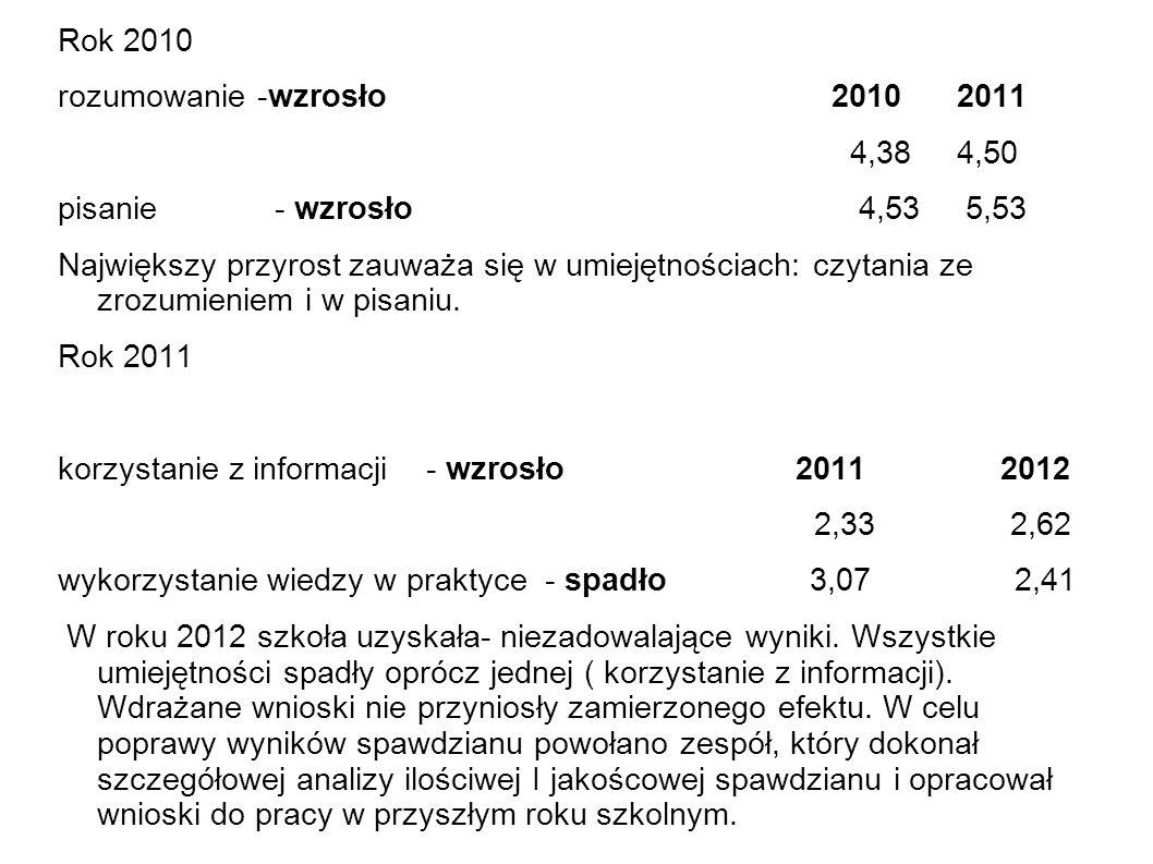 Rok 2010 rozumowanie -wzrosło 2010 2011 4,38 4,50 pisanie - wzrosło 4,53 5,53 Największy przyrost zauważa się w umiejętnościach: czytania ze zrozumien