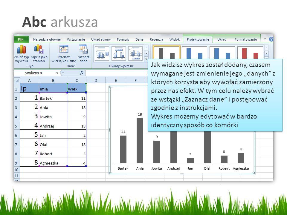 """Abc arkusza Jak widzisz wykres został dodany, czasem wymagane jest zmienienie jego """"danych z których korzysta aby wywołać zamierzony przez nas efekt."""