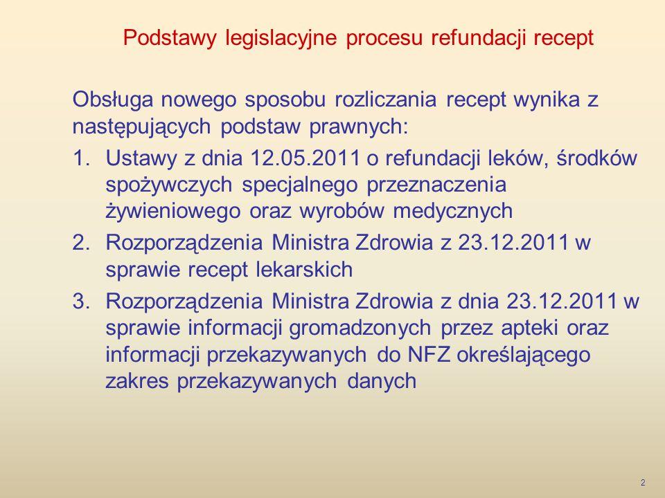 Podstawy legislacyjne procesu refundacji recept Obsługa nowego sposobu rozliczania recept wynika z następujących podstaw prawnych: 1.Ustawy z dnia 12.