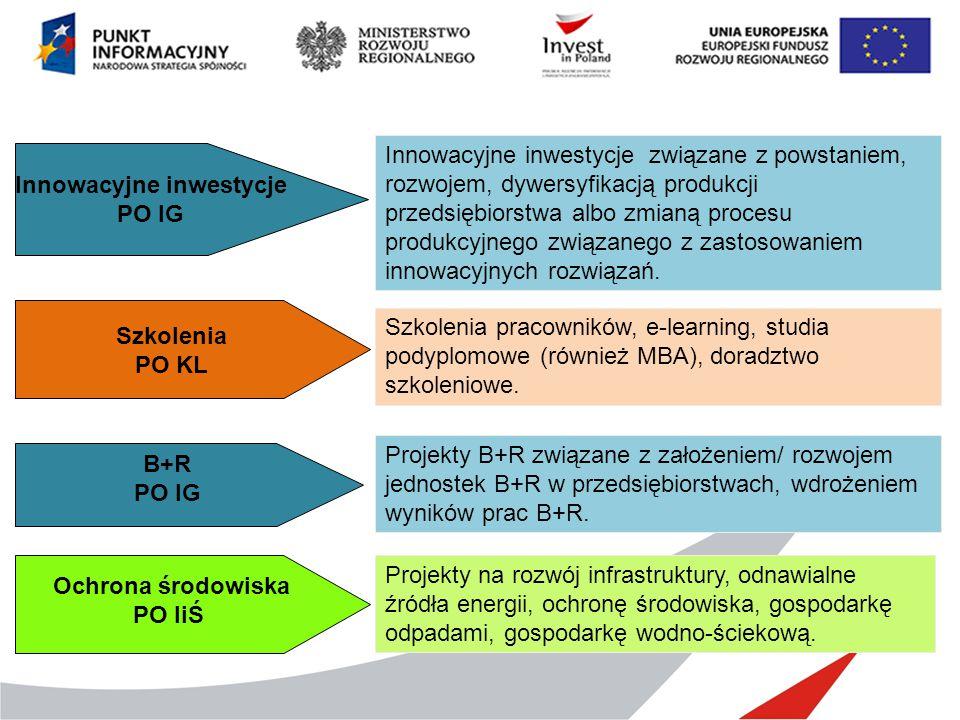 Szkolenia PO KL Innowacyjne inwestycje PO IG B+R PO IG Ochrona środowiska PO IiŚ Innowacyjne inwestycje związane z powstaniem, rozwojem, dywersyfikacj