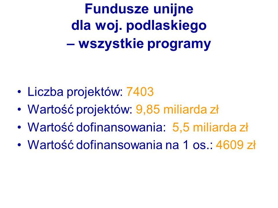 Fundusze unijne dla woj. podlaskiego – wszystkie programy Liczba projektów: 7403 Wartość projektów: 9,85 miliarda zł Wartość dofinansowania: 5,5 milia