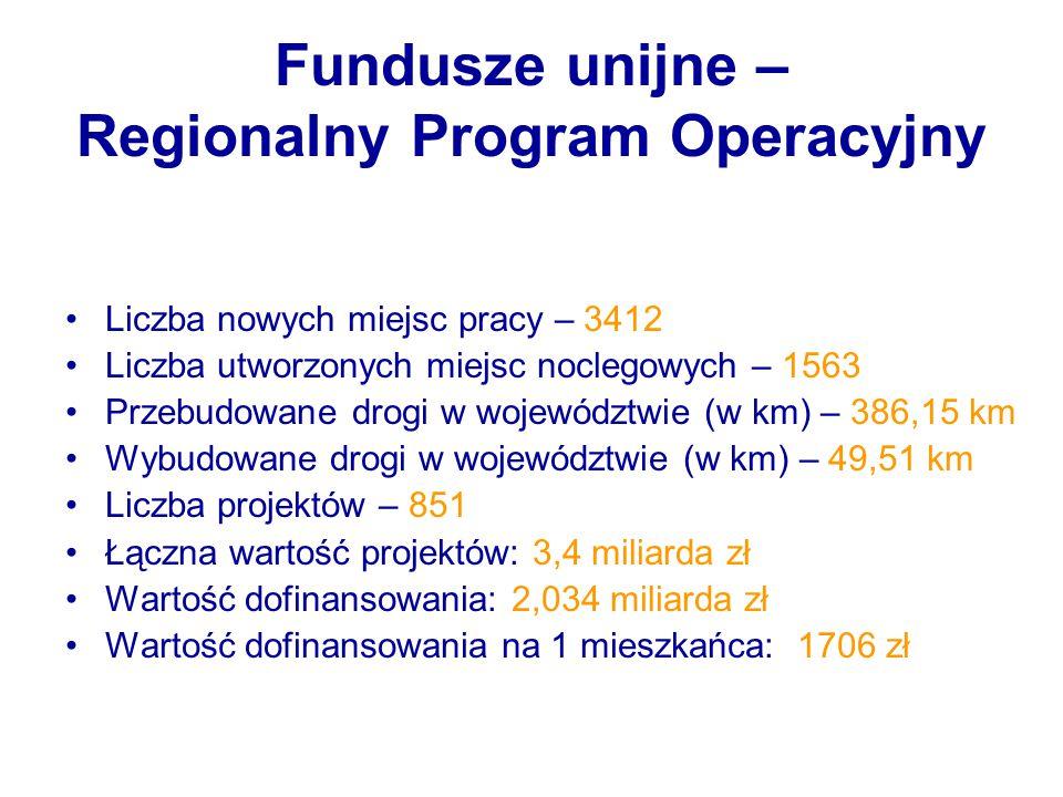 Fundusze unijne – Regionalny Program Operacyjny Liczba nowych miejsc pracy – 3412 Liczba utworzonych miejsc noclegowych – 1563 Przebudowane drogi w wo
