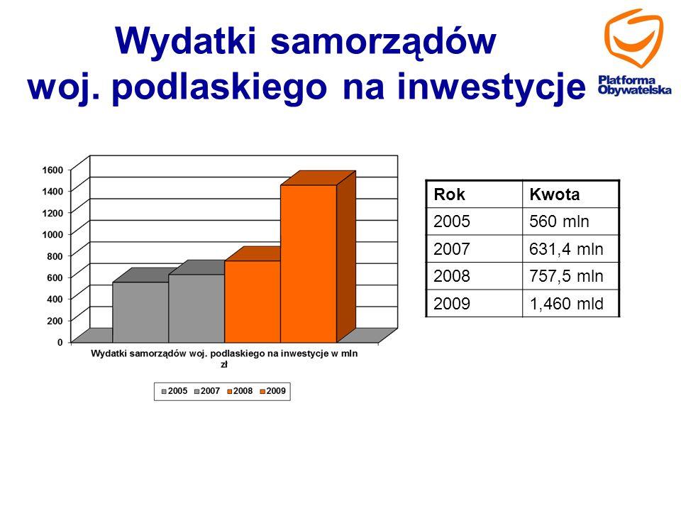 Wydatki samorządów woj. podlaskiego na inwestycje RokKwota 2005560 mln 2007631,4 mln 2008757,5 mln 20091,460 mld