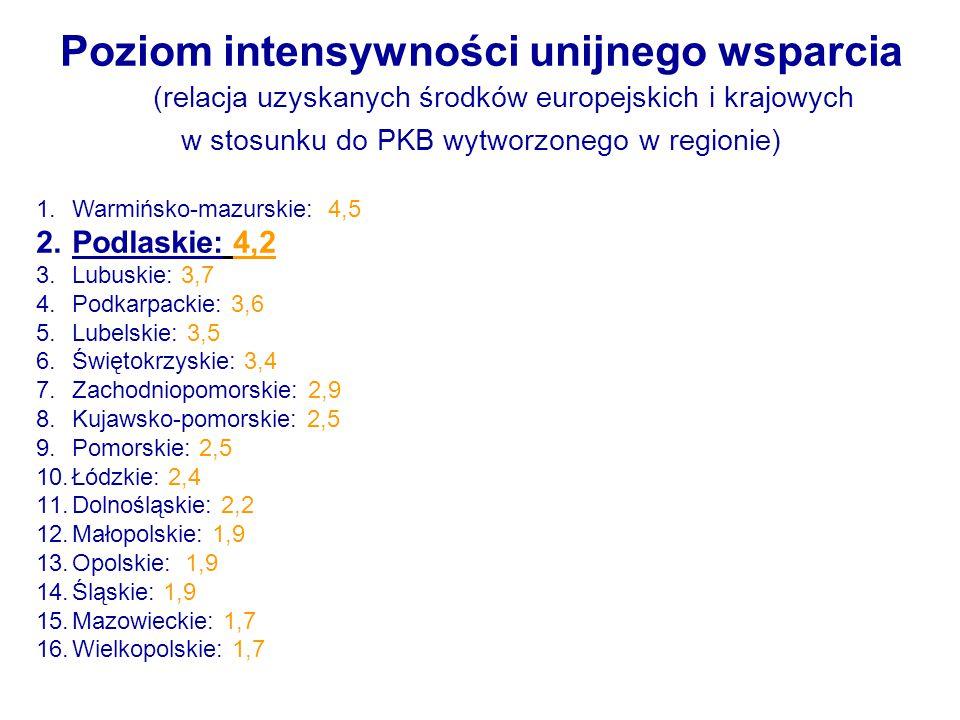 Poziom intensywności unijnego wsparcia (relacja uzyskanych środków europejskich i krajowych w stosunku do PKB wytworzonego w regionie) 1.Warmińsko-mazurskie: 4,5 2.Podlaskie: 4,2 3.Lubuskie: 3,7 4.Podkarpackie: 3,6 5.Lubelskie: 3,5 6.Świętokrzyskie: 3,4 7.Zachodniopomorskie: 2,9 8.Kujawsko-pomorskie: 2,5 9.Pomorskie: 2,5 10.Łódzkie: 2,4 11.Dolnośląskie: 2,2 12.Małopolskie: 1,9 13.Opolskie: 1,9 14.Śląskie: 1,9 15.Mazowieckie: 1,7 16.Wielkopolskie: 1,7