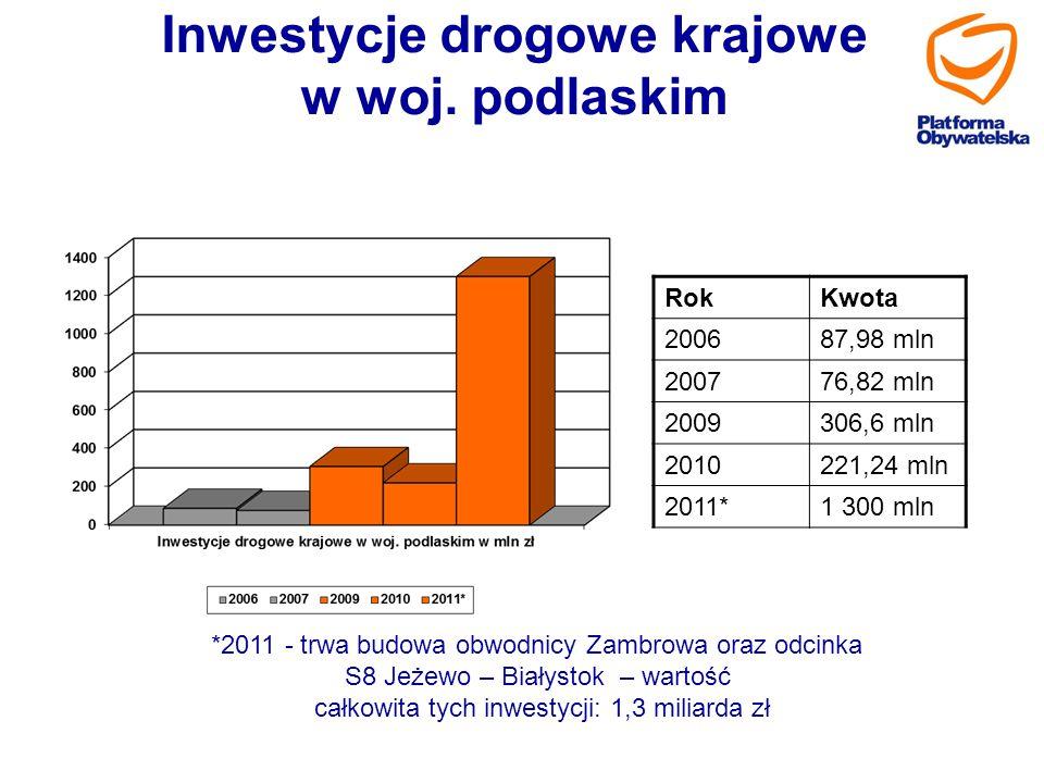 Inwestycje drogowe krajowe w woj. podlaskim RokKwota 200687,98 mln 200776,82 mln 2009306,6 mln 2010221,24 mln 2011*1 300 mln *2011 - trwa budowa obwod