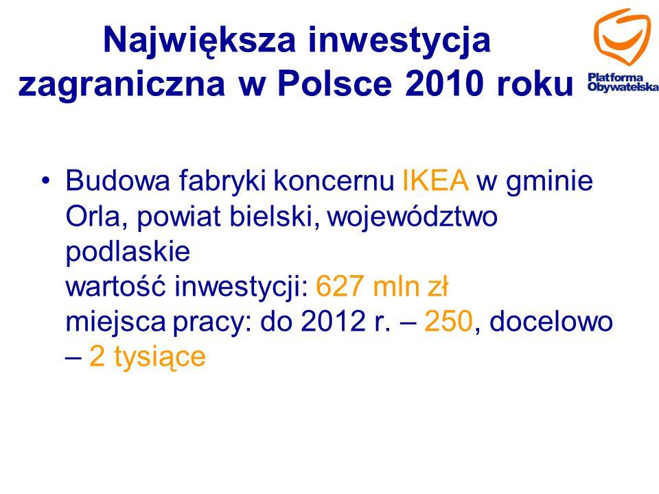 Największa inwestycja zagraniczna w Polsce 2010 roku Budowa fabryki koncernu IKEA w gminie Orla, powiat bielski, województwo podlaskie wartość inwesty