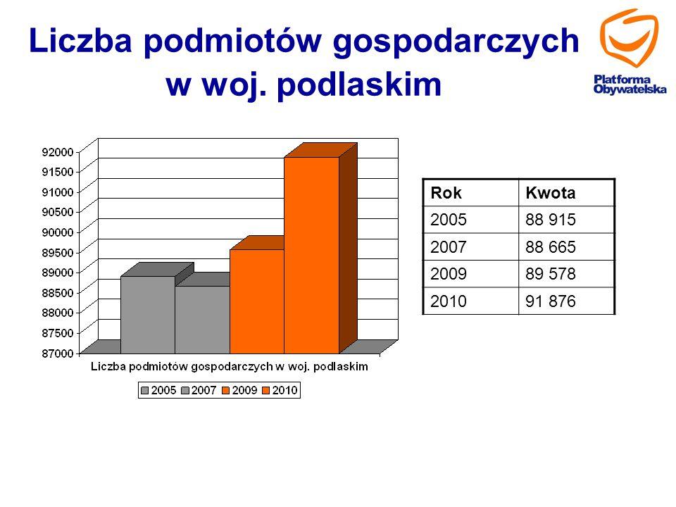 Liczba podmiotów gospodarczych w woj. podlaskim RokKwota 200588 915 200788 665 200989 578 201091 876