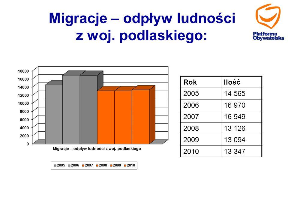 Migracje – odpływ ludności z woj. podlaskiego: RokIlość 200514 565 200616 970 200716 949 200813 126 200913 094 201013 347