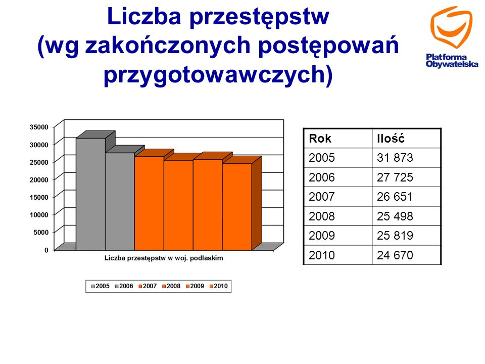 Liczba przestępstw (wg zakończonych postępowań przygotowawczych) RokIlość 200531 873 200627 725 200726 651 200825 498 200925 819 201024 670