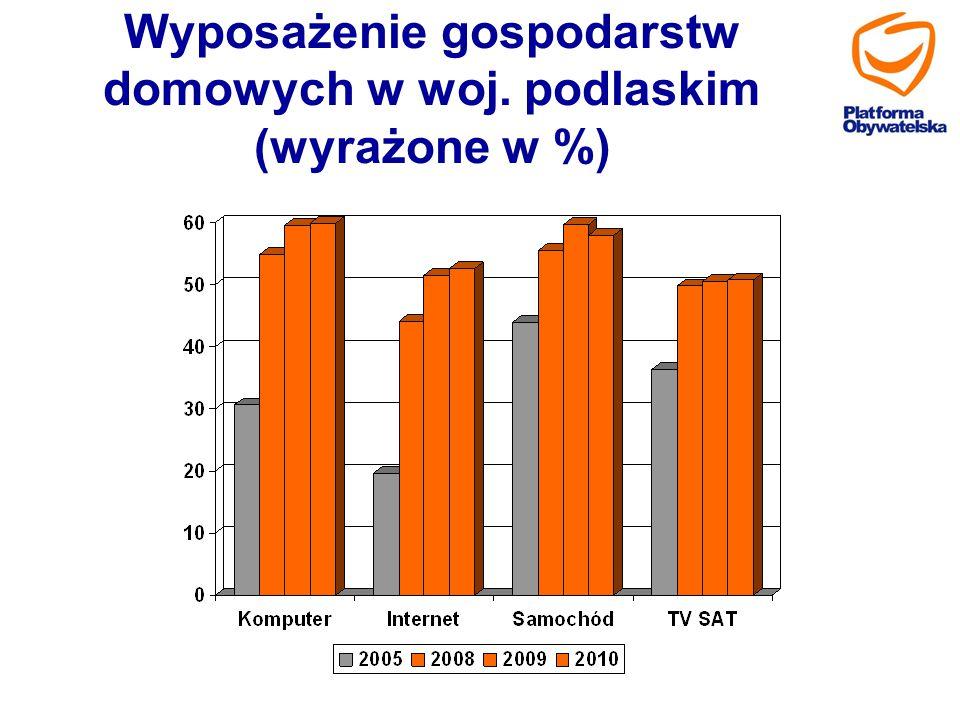 Wyposażenie gospodarstw domowych w woj. podlaskim (wyrażone w %)