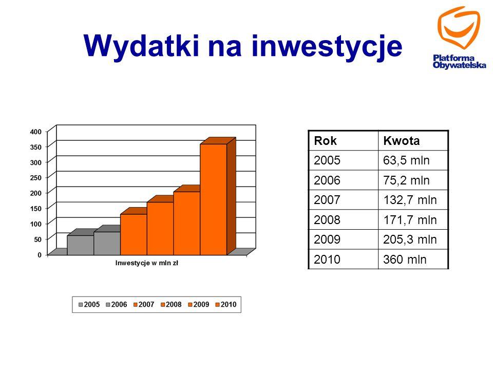 Wydatki na inwestycje RokKwota 200563,5 mln 200675,2 mln 2007132,7 mln 2008171,7 mln 2009205,3 mln 2010360 mln