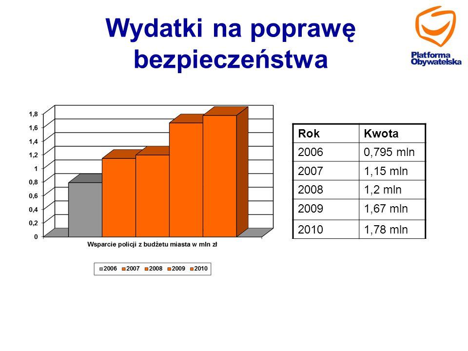 Wydatki na poprawę bezpieczeństwa RokKwota 20060,795 mln 20071,15 mln 20081,2 mln 20091,67 mln 20101,78 mln